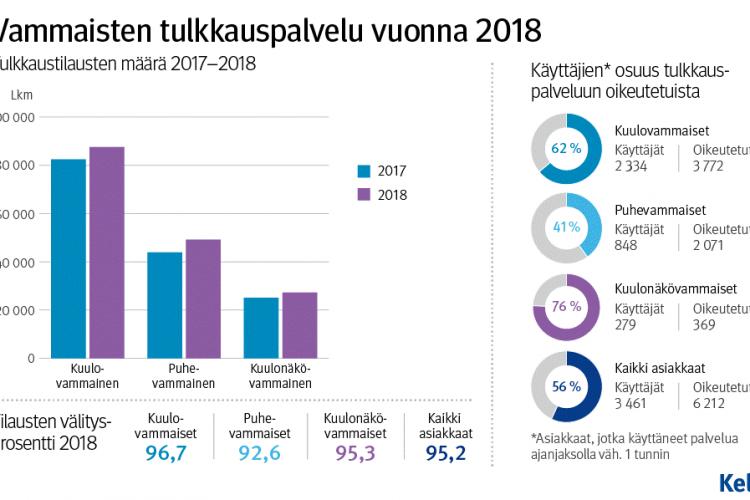 Kela Tiedottaa: Puhevammaisten Asiakkaiden Tilanne Koheni Vuonna 2018